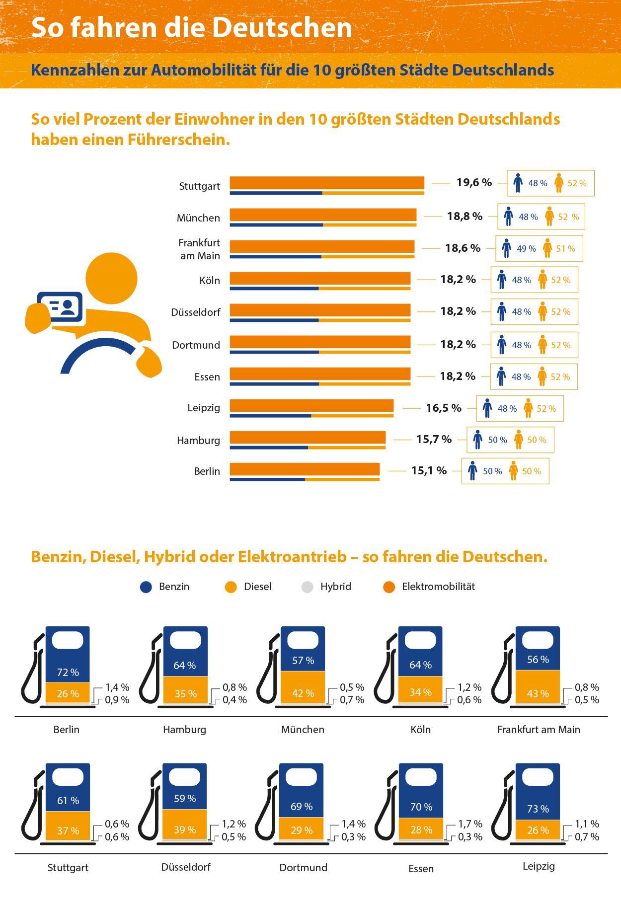 kfzteile24 Infografik Deutsche und ihre Autos - Automobilitaet