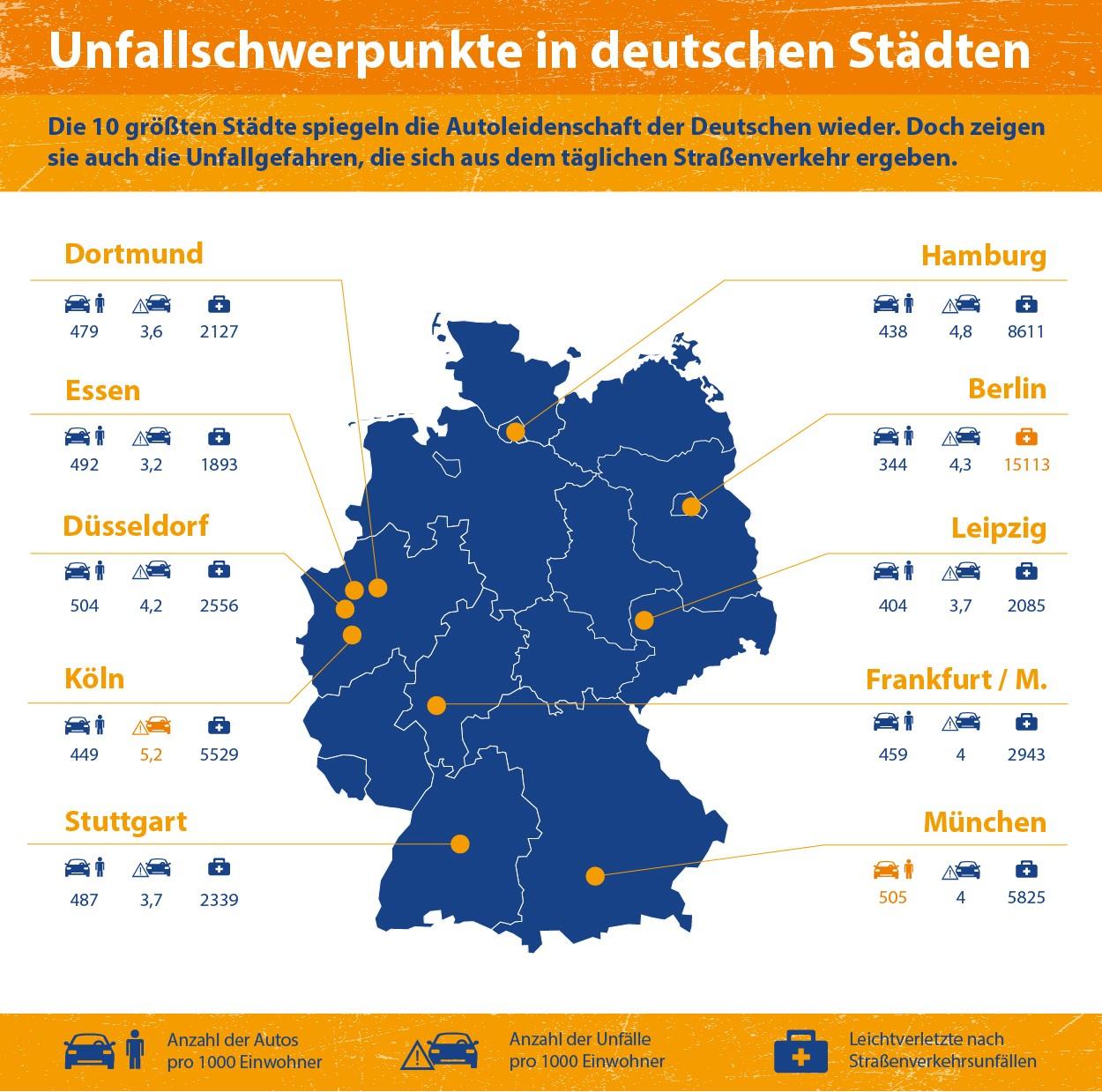 kfzteile24 Infografik Deutsche und ihre Autos - Unfallschwerpunkte
