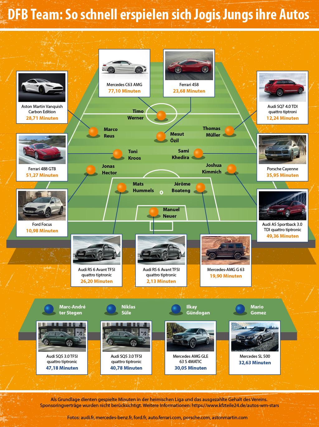 Die Autos der Nationalmannschaft